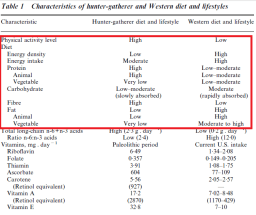 Characteristics of hunter-gatherer and Western diet and lifestyles